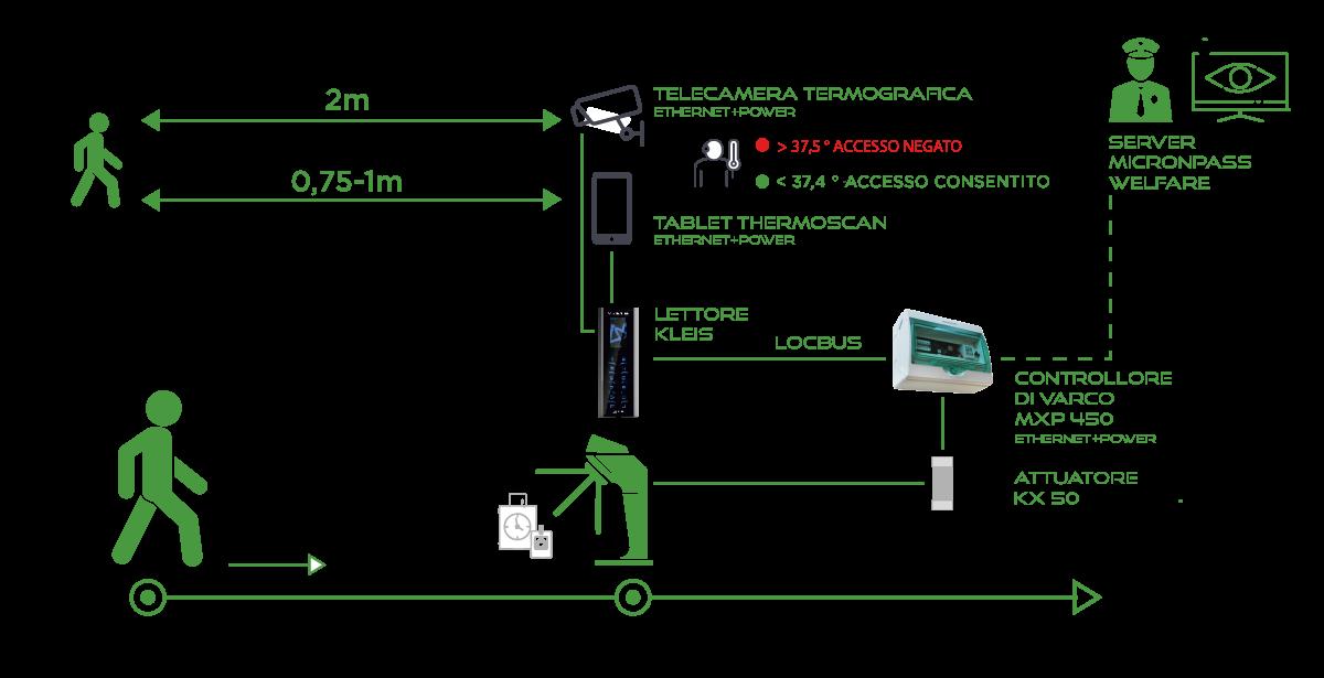 Micronpass Welfare Schema